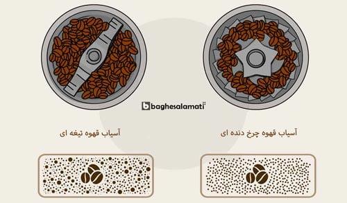 تفاوت قیمت آسیاب قهوه چرخ دنده ای با تیغه ای